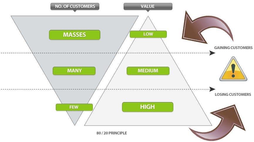 where-to-invest-to-get-roi-from-your-customers